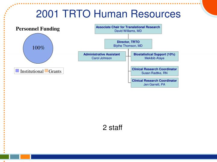 2001 TRTO Human Resources