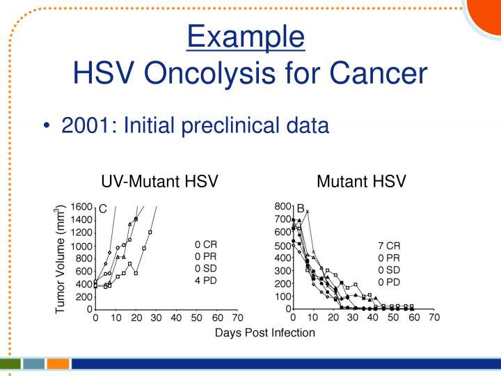 2001: Initial preclinical data