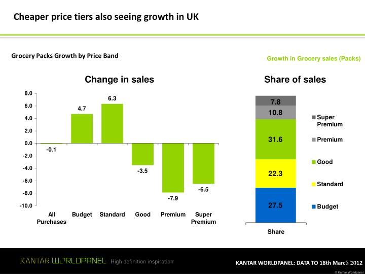 Cheaper price tiers also seeing growth in UK