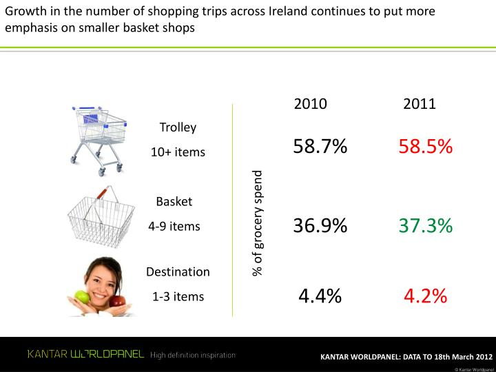 Growth in the number of shopping trips across Ireland continues to put more emphasis on smaller basket shops