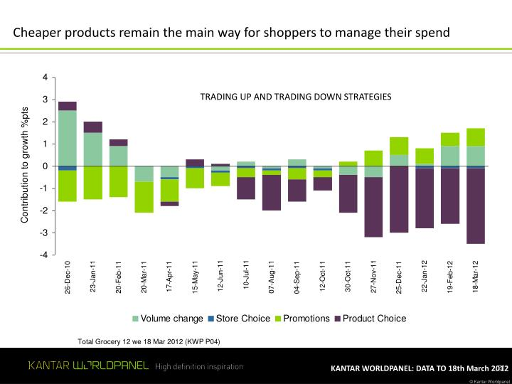 Cheaper products remain the main way for shoppers to manage their spend