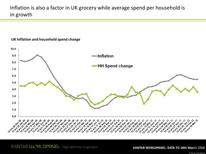 Inflation is also a factor in UK grocery while average spend per household is in growth