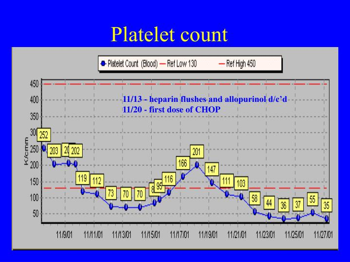 Platelet count
