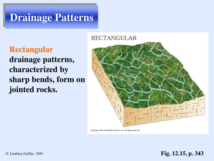 Drainage Patterns
