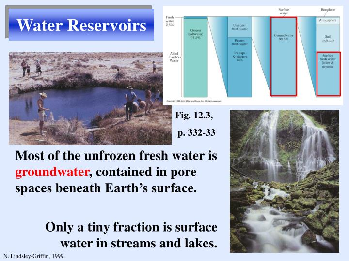 Water Reservoirs
