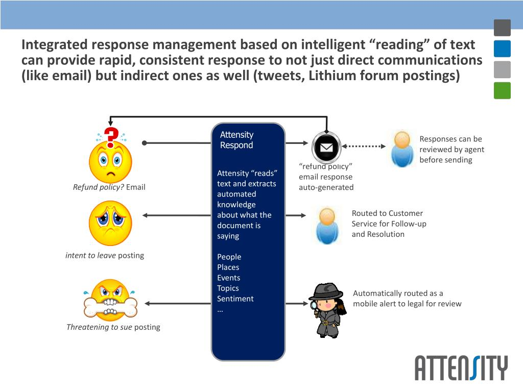 "Integrated response management based on intelligent ""reading"" of text can provide rapid, consistent response to not just direct communications (like email) but indirect ones as well (tweets, Lithium forum postings)"