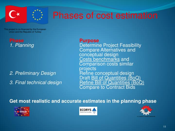 Phases of cost estimation