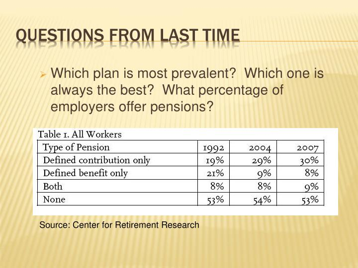 Which plan is most prevalent?  Which one is always the best?  What percentage of employers offer pensions?