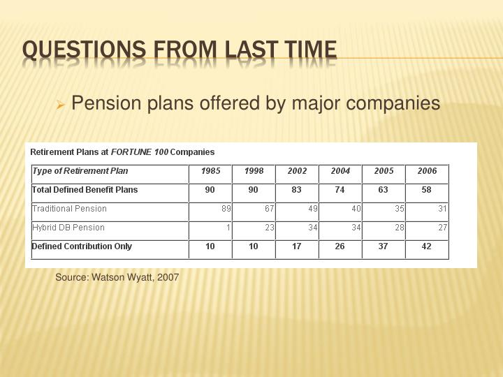 Pension plans offered by major companies