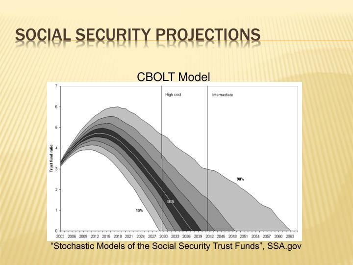 Social Security Projections
