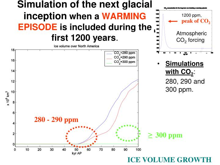 Simulation of the next glacial inception