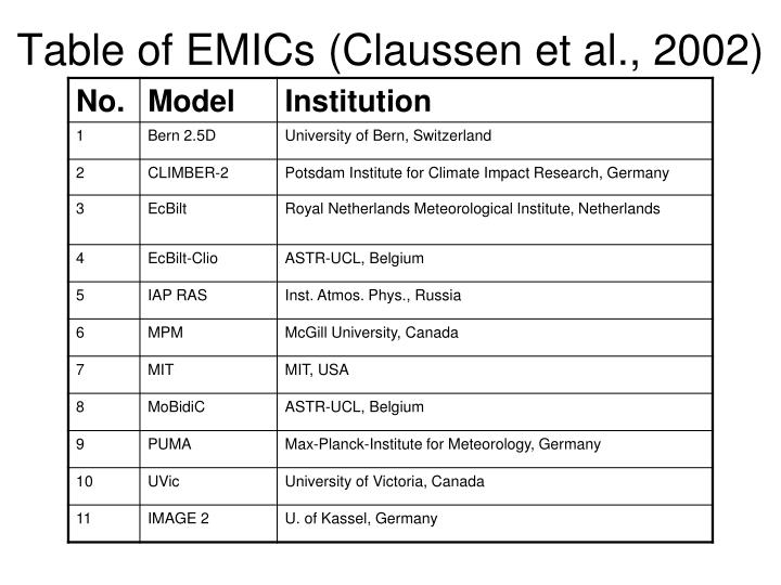Table of EMICs (Claussen et al., 2002)