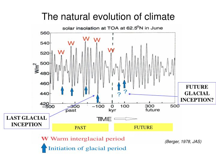 The natural evolution of climate