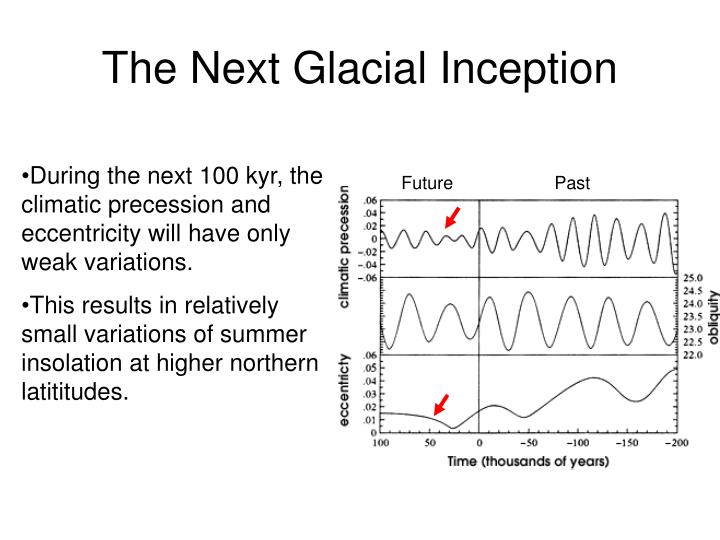 The Next Glacial Inception