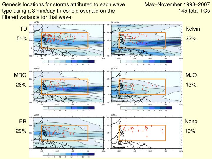 Genesis locations for storms attributed to each wave type using a 3 mm/day threshold overlaid on the filtered variance for that wave