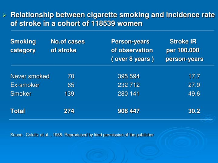 Relationship between cigarette smoking and incidence rate of stroke in a cohort of 118539 women