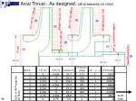 axial thrust as designed all pressures on rotor