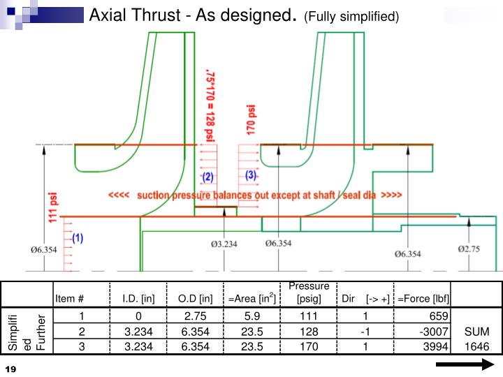 Axial Thrust - As designed