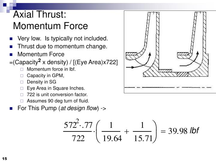 Axial Thrust: Momentum Force