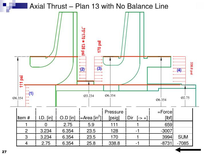 Axial Thrust – Plan 13 with No Balance Line