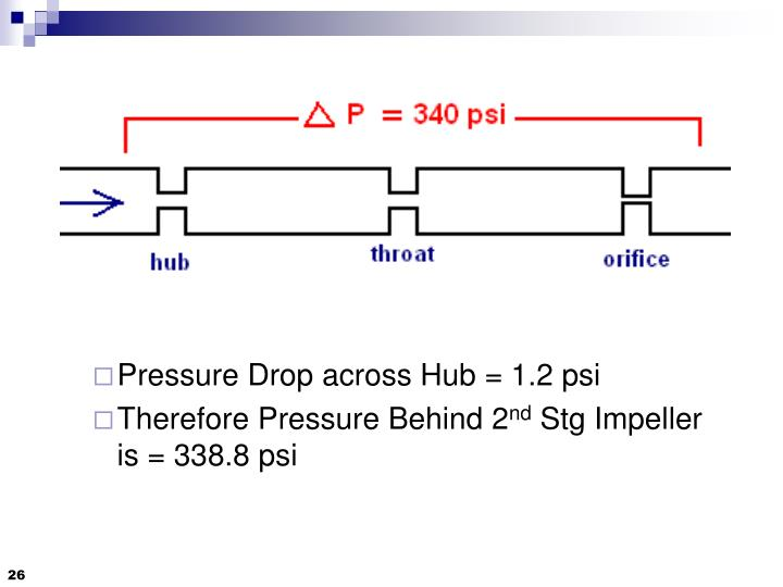 Pressure Drop across Hub = 1.2 psi