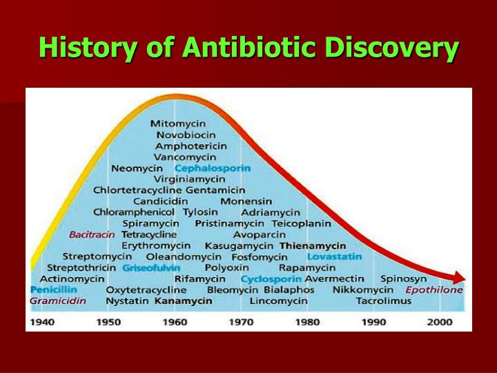 History of antibiotic discovery
