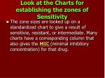 look at the charts for establishing the zones of sensitivity