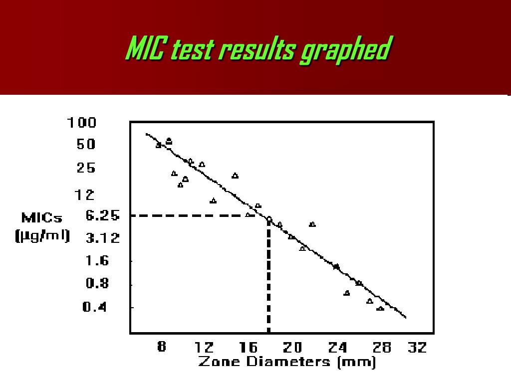 MIC test results graphed