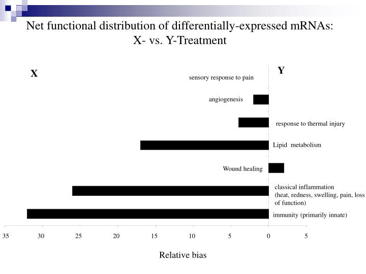 Net functional distribution of differentially-expressed mRNAs: X- vs. Y-Treatment