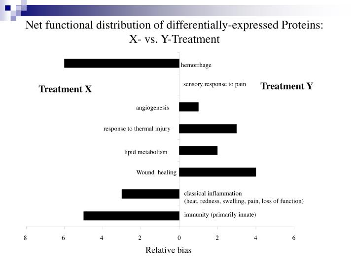 Net functional distribution of differentially-expressed Proteins: X- vs. Y-Treatment