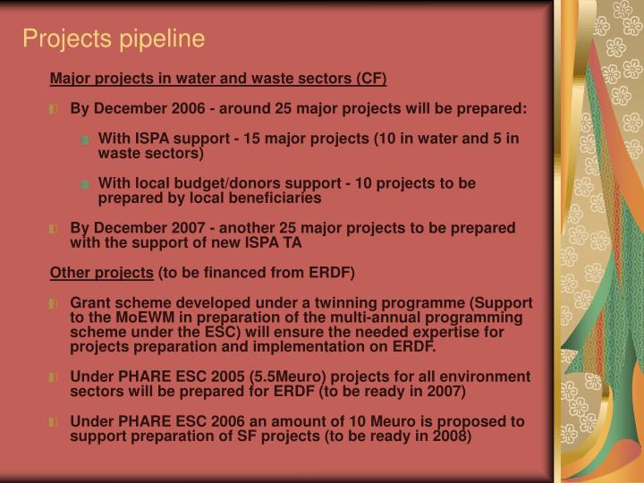 Projects pipeline