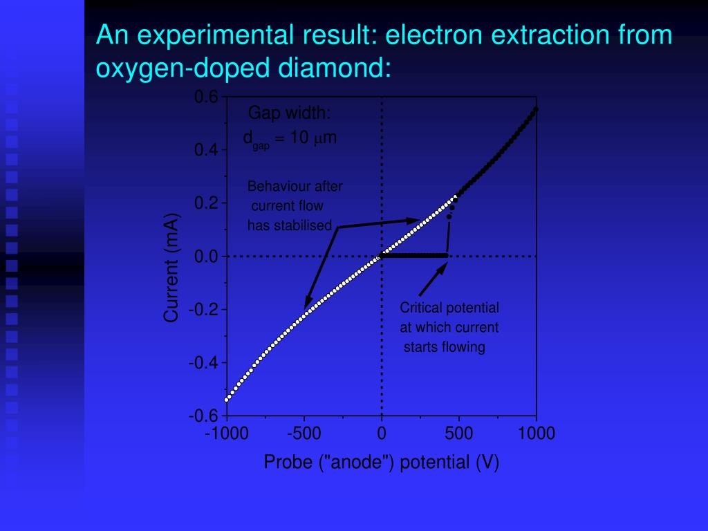 An experimental result: electron extraction from oxygen-doped diamond: