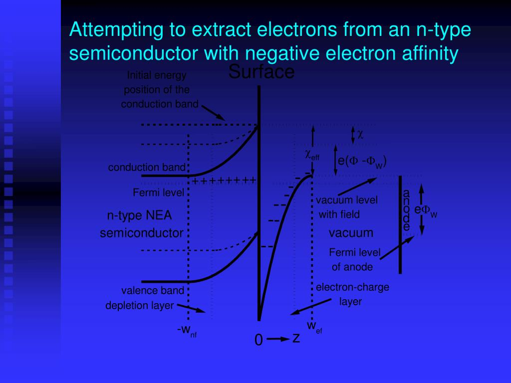 Attempting to extract electrons from an n-type semiconductor with negative electron affinity