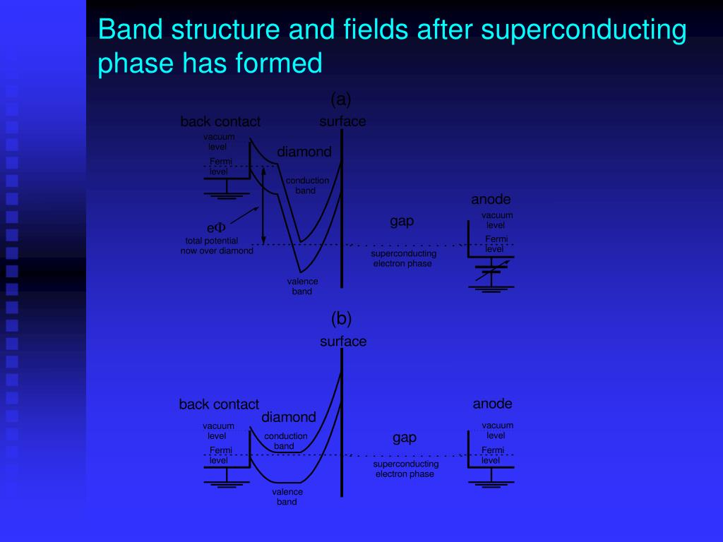 Band structure and fields after superconducting phase has formed