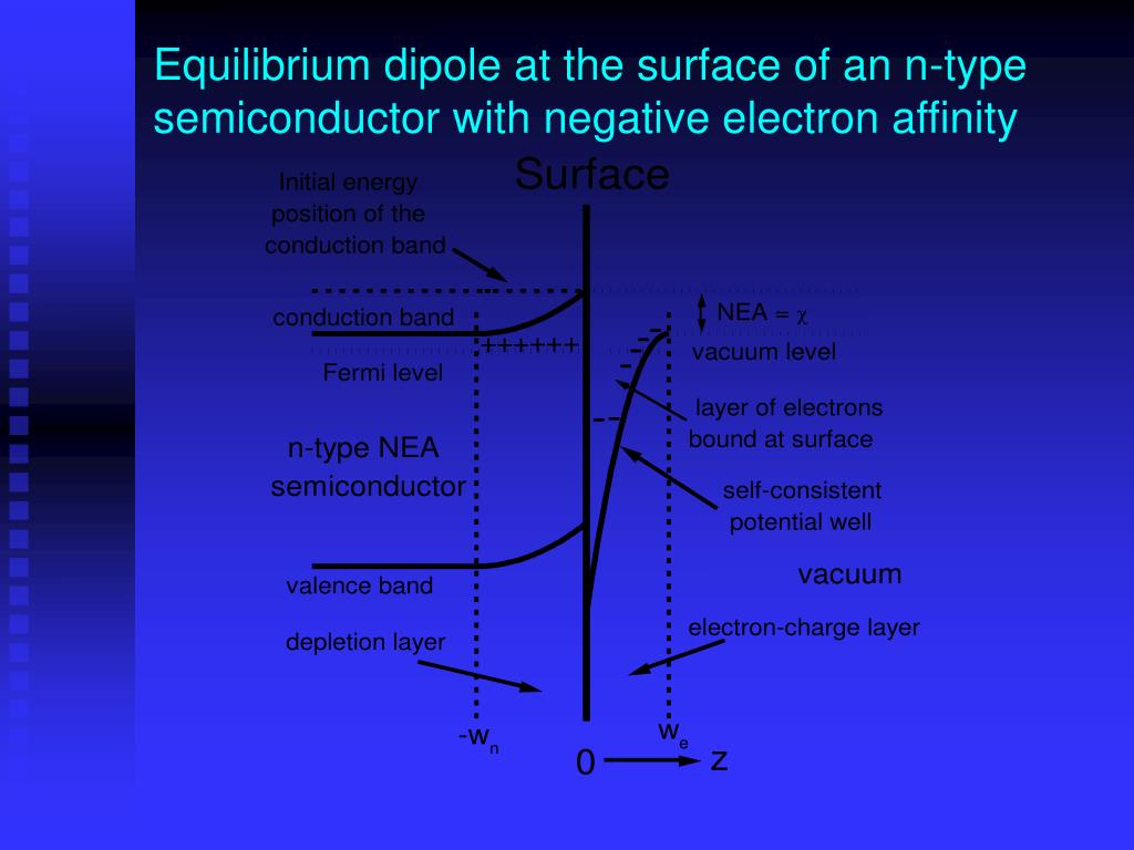 Equilibrium dipole at the surface of an n-type semiconductor with negative electron affinity