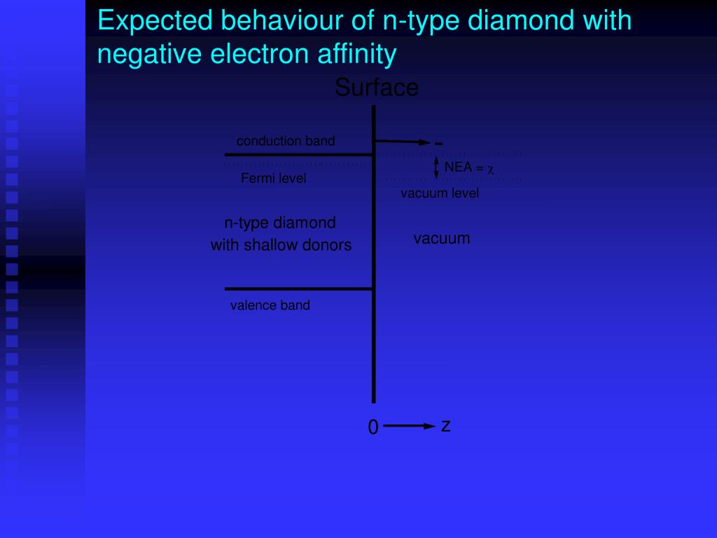 Expected behaviour of n-type diamond with negative electron affinity