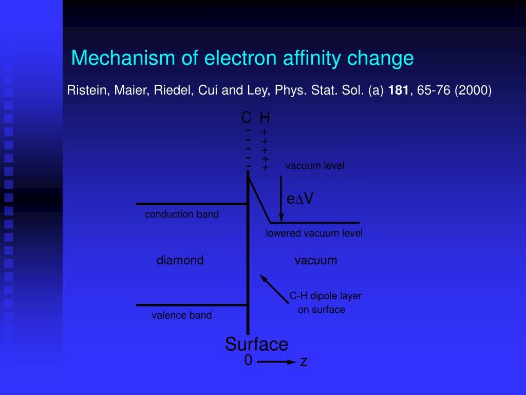 Mechanism of electron affinity change