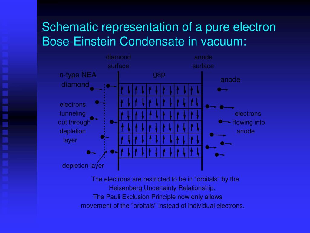 Schematic representation of a pure electron Bose-Einstein Condensate in vacuum: