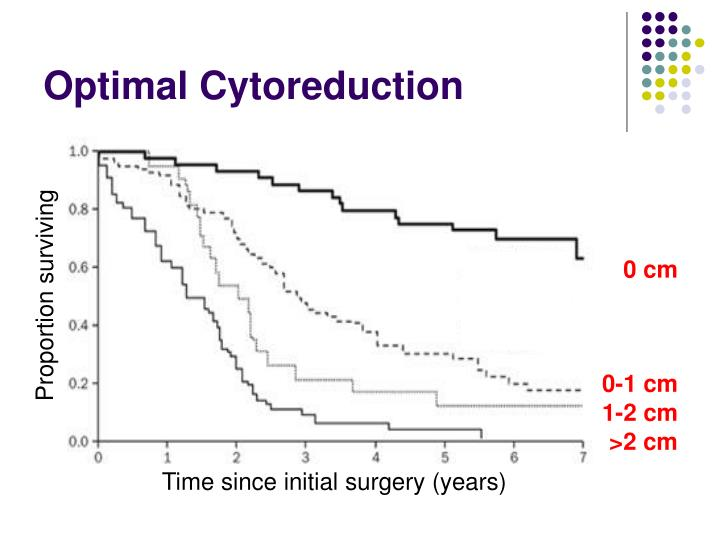 Optimal Cytoreduction