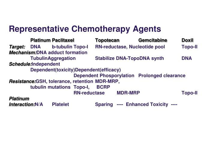 Representative Chemotherapy Agents