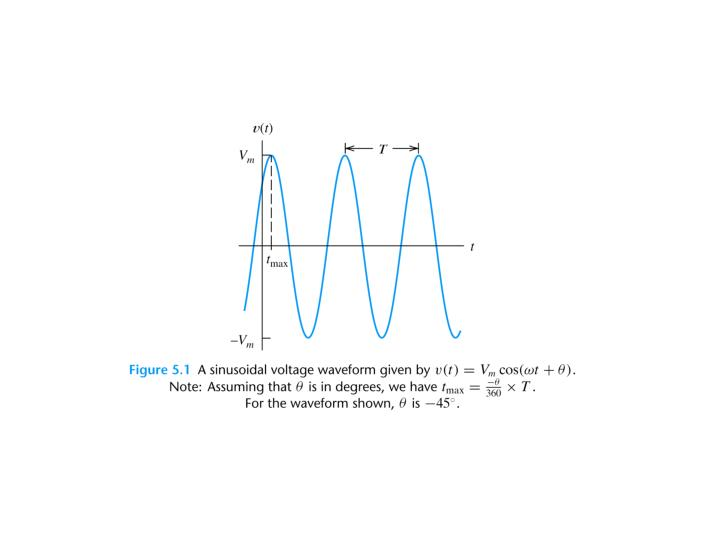 Steady state sinusoidal analysis