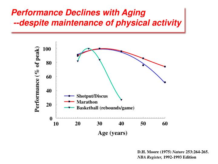 Performance Declines with Aging
