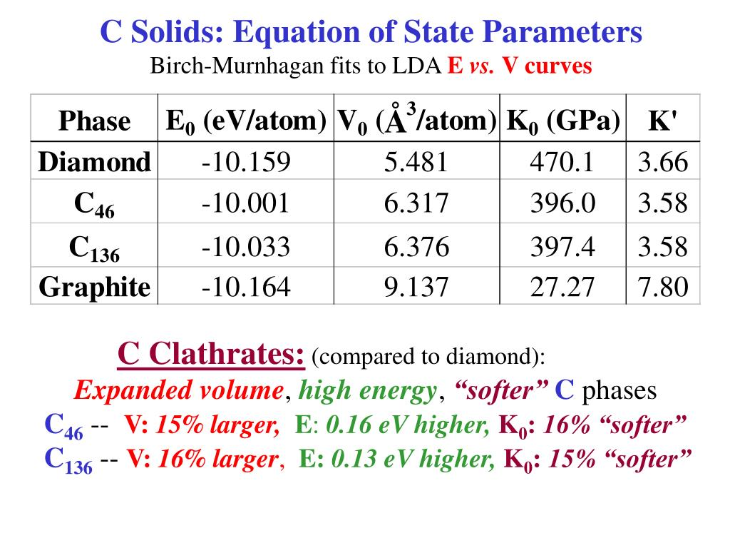 C Solids: Equation of State Parameters