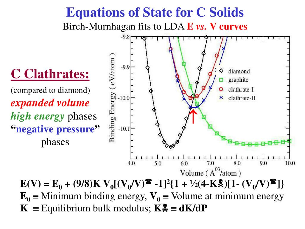 Equations of State for C Solids