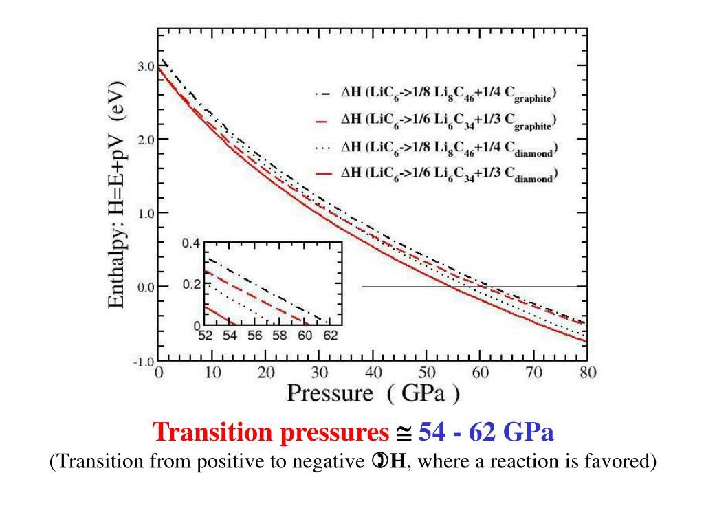 Transition pressures