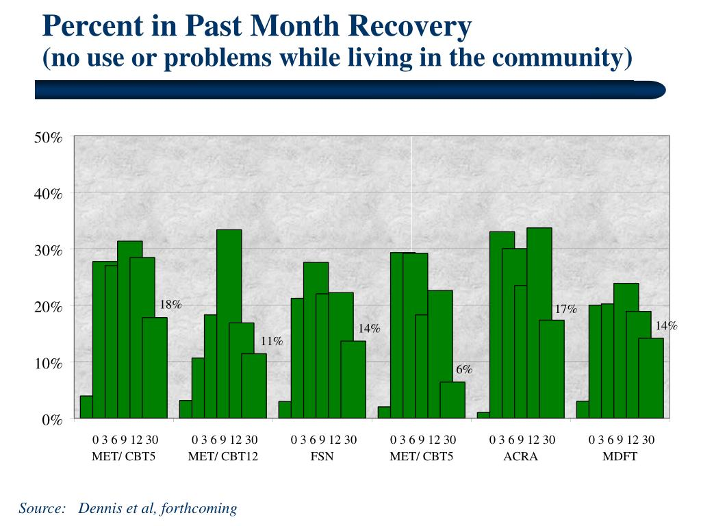 Percent in Past Month Recovery