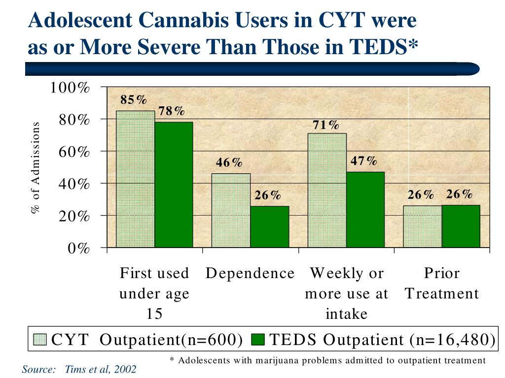 Adolescent Cannabis Users in CYT were