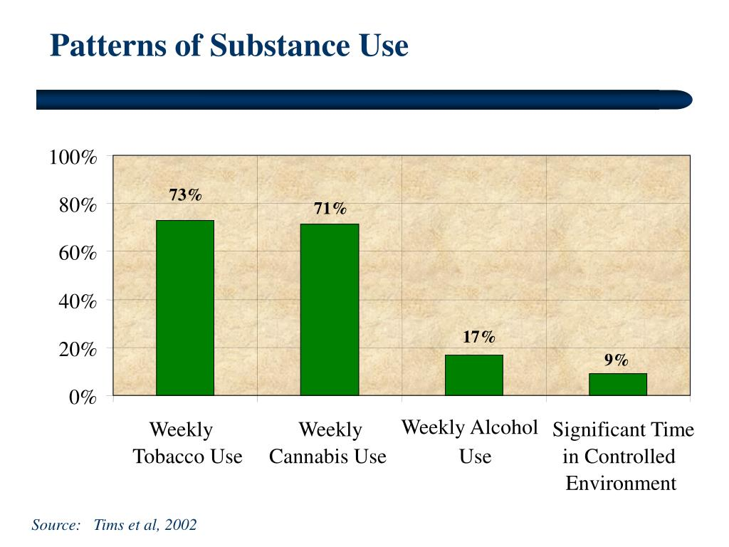 Patterns of Substance Use