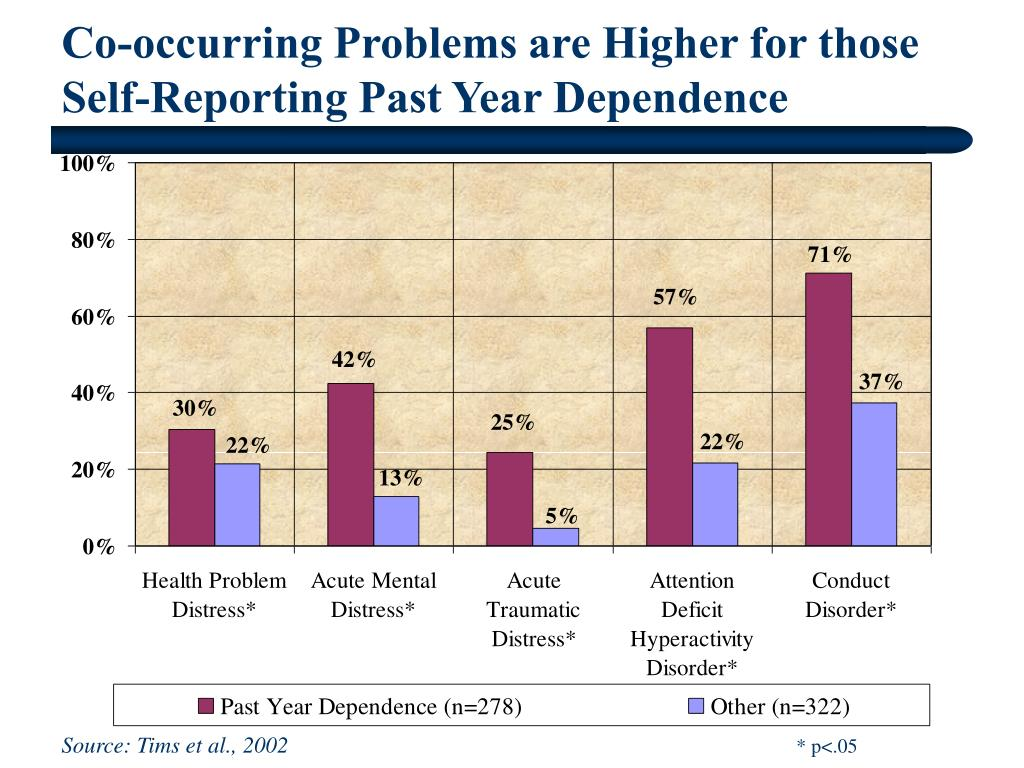 Co-occurring Problems are Higher for those Self-Reporting Past Year Dependence