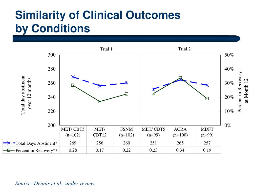 Similarity of Clinical Outcomes